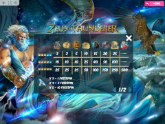 Zeus the Thunderer slots-77.com MrSlotty 5/5